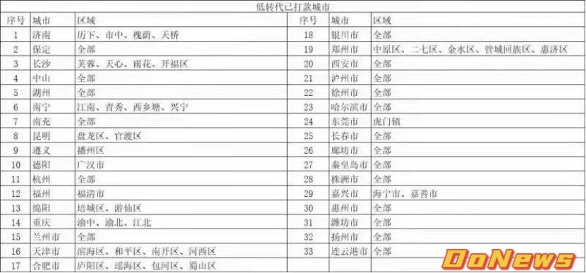 美团充电宝负责人已离职,33个自营城市被代理商接盘-DoNews
