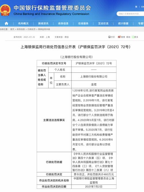 上海銀行因六項違規行為被罰460萬元