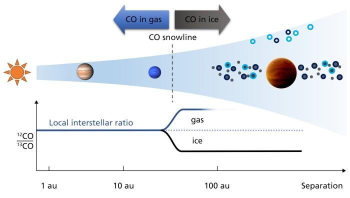 天文学家首次在系外行星大气层中测出碳的同位素-第2张图片-IT新视野