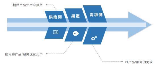 目前电商什么行业比较有前景(什么是电商)插图(6)