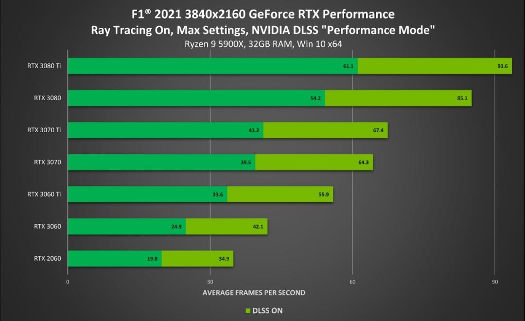 反击FSR:NVIDIA展示《F1 2021》中的DLSS表现