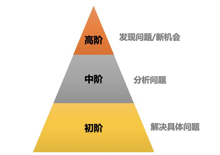 产品规划六步法