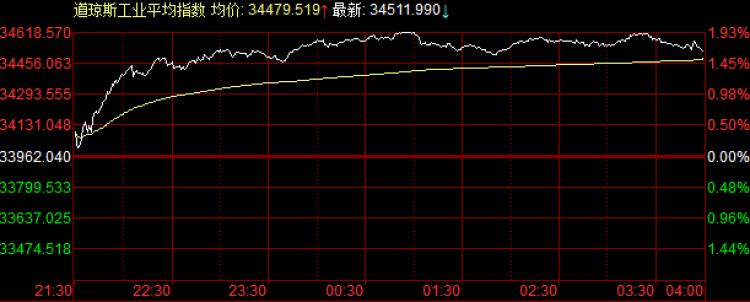 外盘:美股强反抽,道指收涨550点;欧股均价回到半年前;美元4连涨