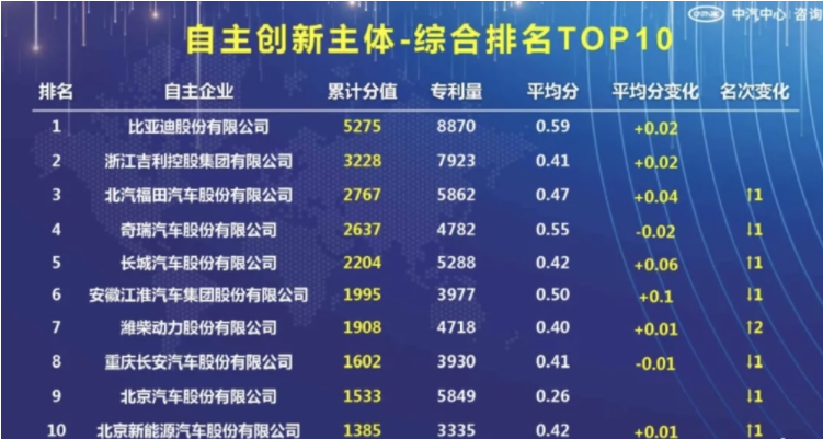 2021年中国汽车创新大会召开,比亚迪荣登三榜榜首
