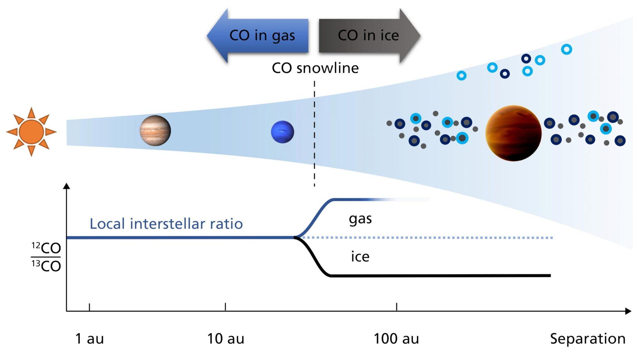 天文学家首次测量到系外行星大气中的同位素-第2张图片-IT新视野