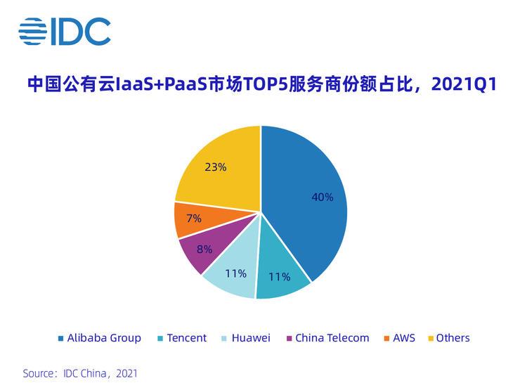 IDC:2021Q1中国云市场规模超300亿 阿里云第一、腾讯华为位列二三