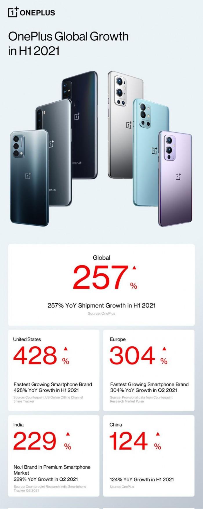 一加官方公布品牌扩张数据:上半年全球出货量增长257% -第1张图片-IT新视野