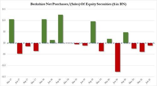 巴菲特已连着三个季度卖股票,自己的股票也买得少了