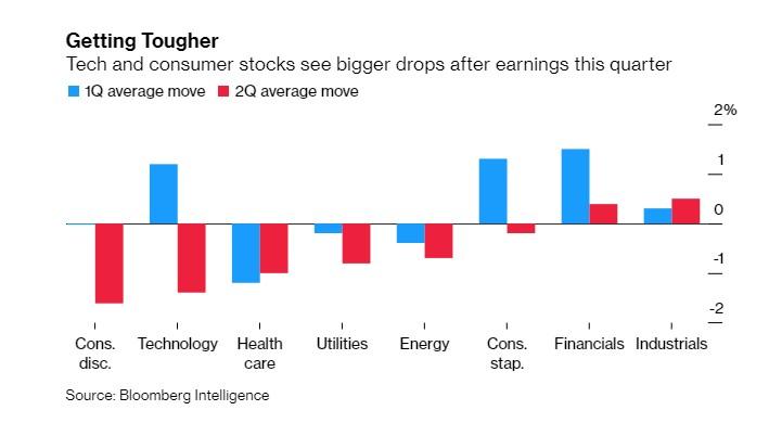 警惕!欧洲股市的投资者们正在抛售高估值股票