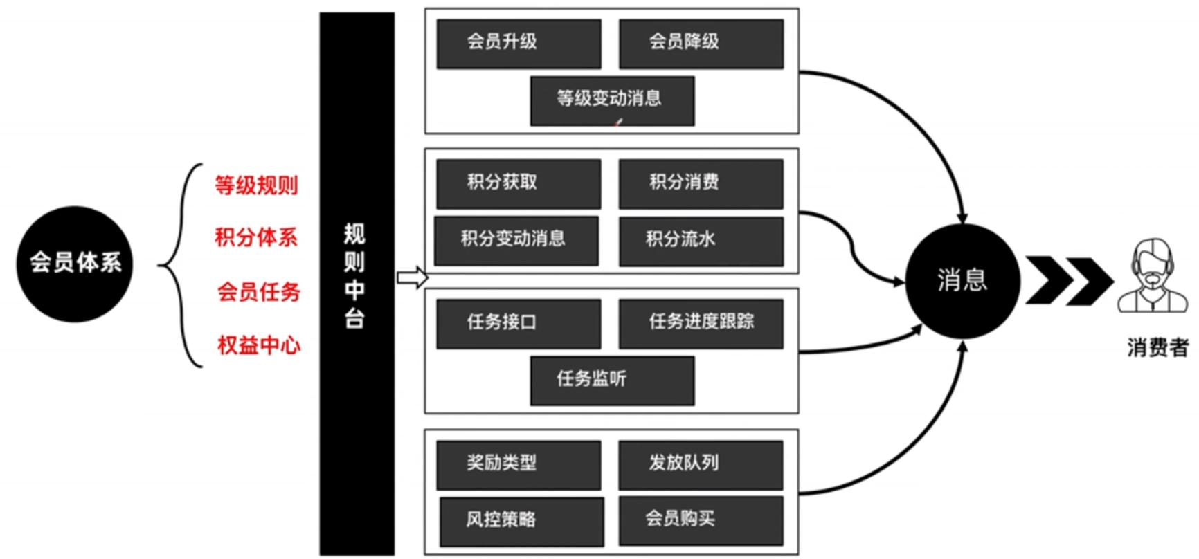 8000字干货教你打造电商产品的用户体系