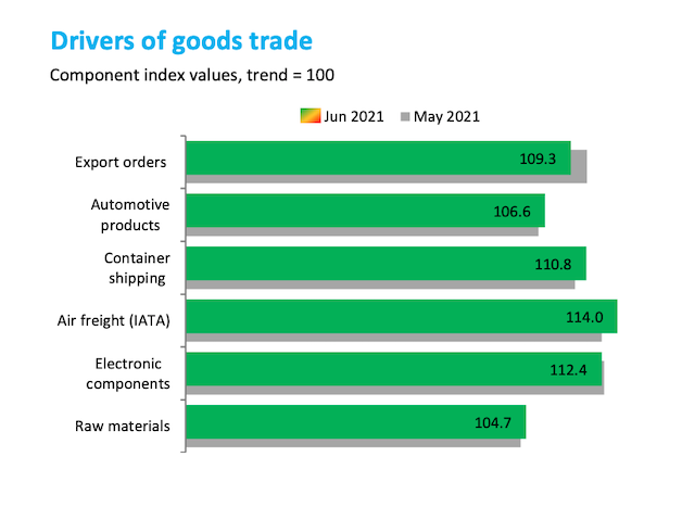 WTO:全球商品贸易强劲复苏,空运、集装箱运输和原材料指数持续上升
