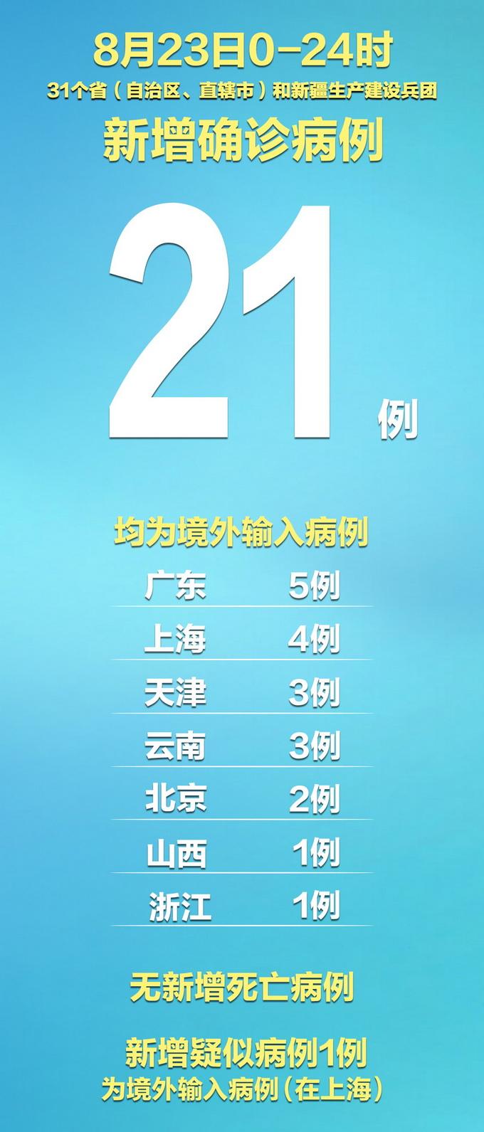 国内疫情最新动态 31省区市无新增本土确诊病例 境外输入21例