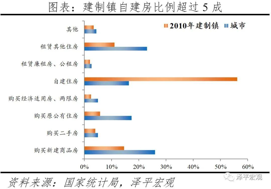中国住房存量报告:2021