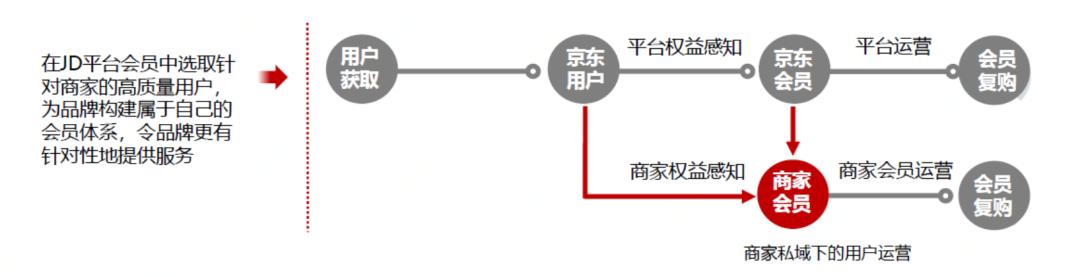 从京东会员洞察「用户运营」的前世今生