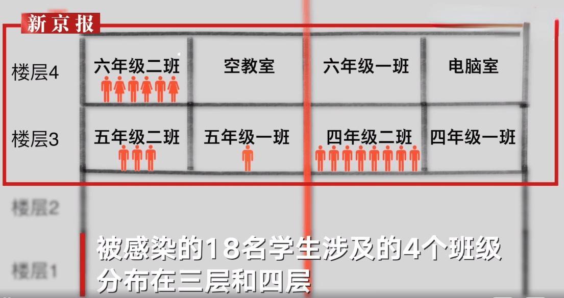 莆田现疫情小学校长称9日已有异常:这些孩子一天抽5次血检查,让人心疼