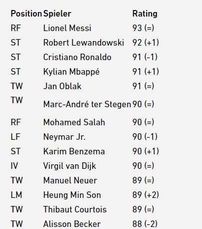 FIFA22评分前三:梅西93第一,莱万92第二,C罗第三