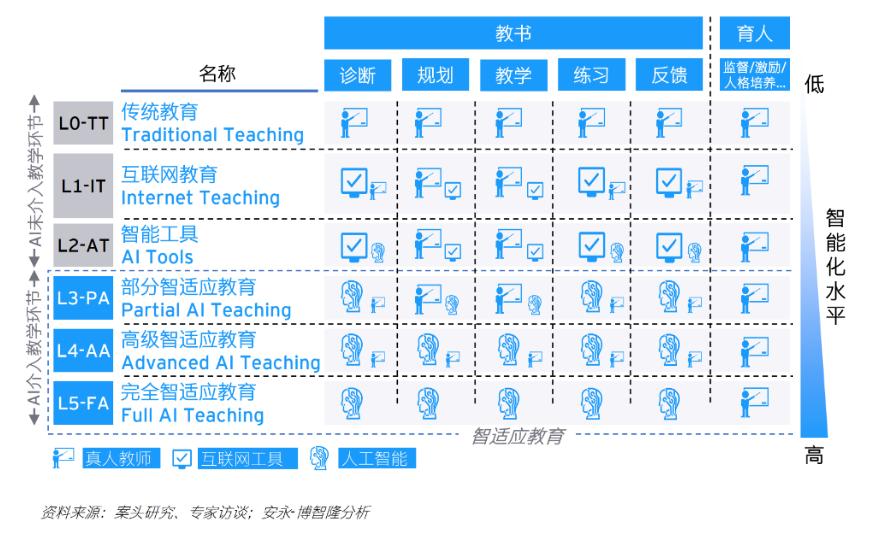 教育行业九大发展趋势