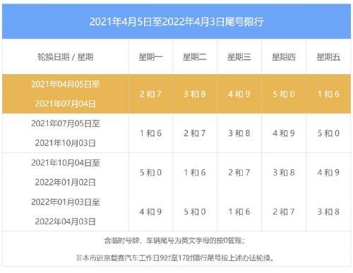 2021年国庆后北京限行尾号轮动 10月11月12月北京限号日历(表)