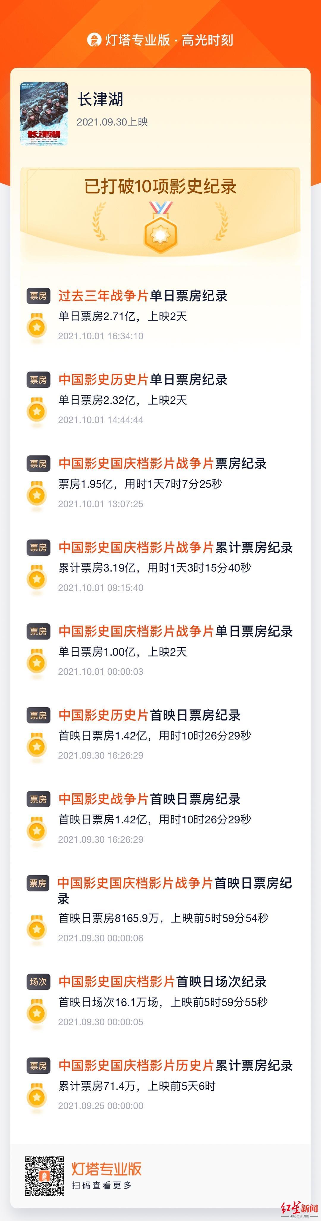 上映第二天,《长津湖》总票房破5亿,打破10项影史纪录
