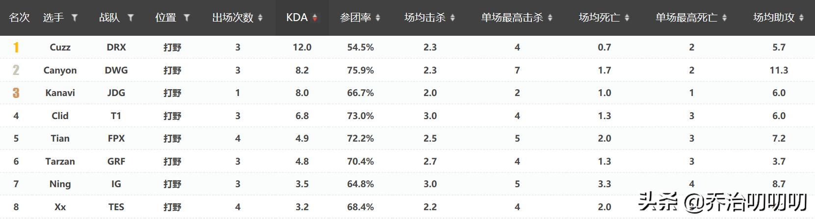 用数据分析|LPL成为第一赛区至今,最强打野是谁?宁,天还是咖