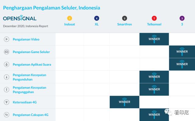 印尼电信运营商哪家强?