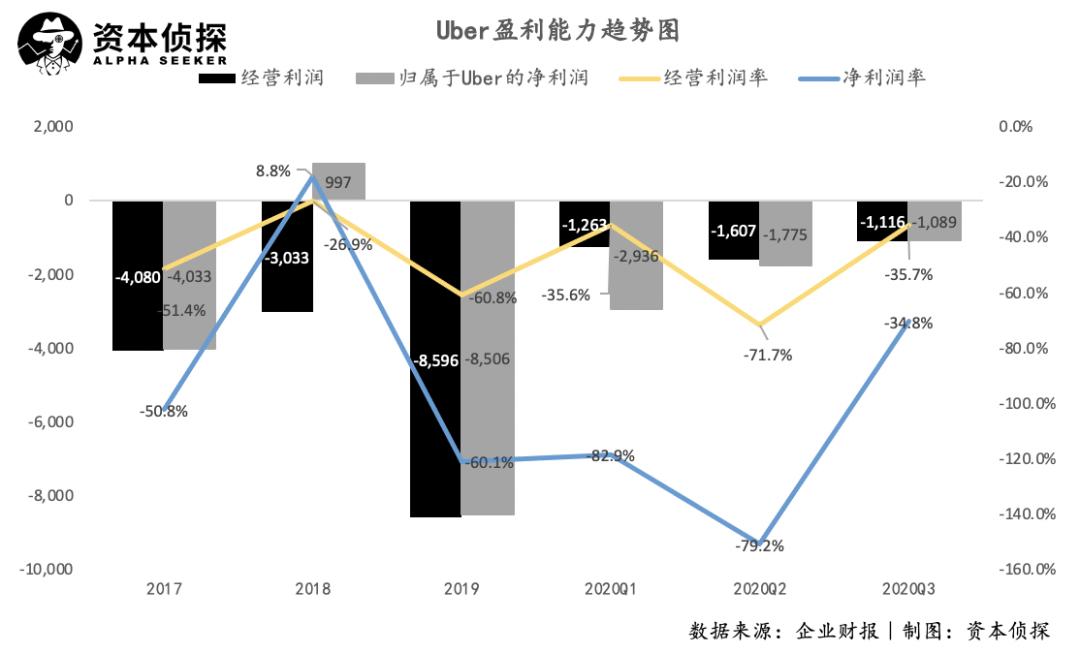 卖掉自动驾驶,认真做外卖的Uber越来越像美团了