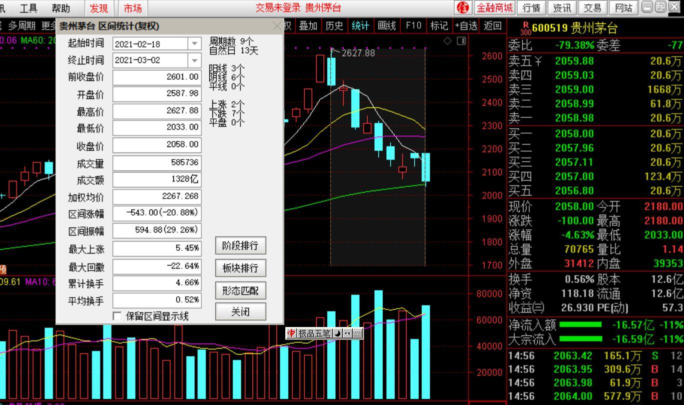 茅台又大跌!9天蒸发7千亿,40%贵州GDP跌没了