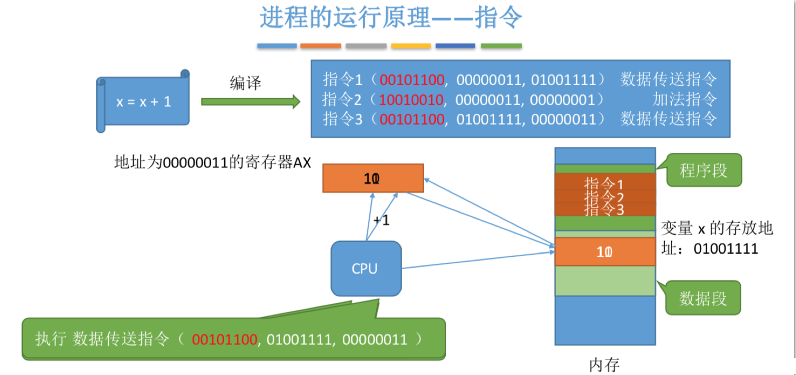 操作系统基础28-内存基础知识