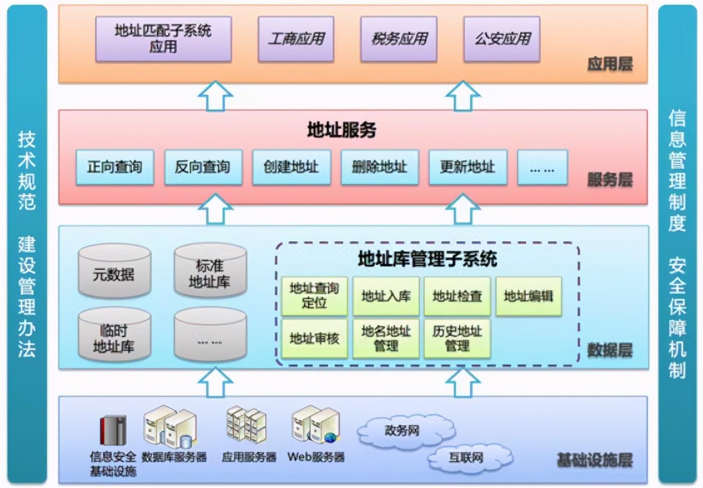 软件架构设计分层模型和构图思考