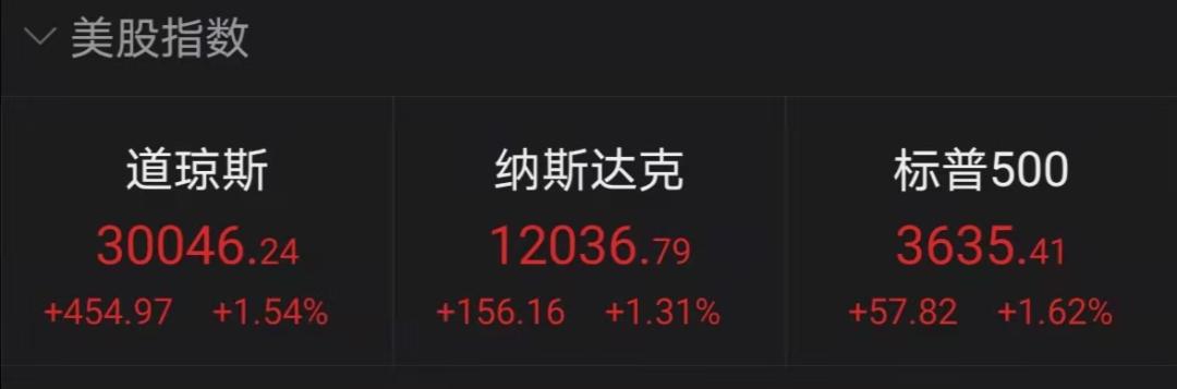 一觉醒来,又见证历史了!美股全线大涨,道指首次突破30000点大关!特朗普:我任期创下的纪录