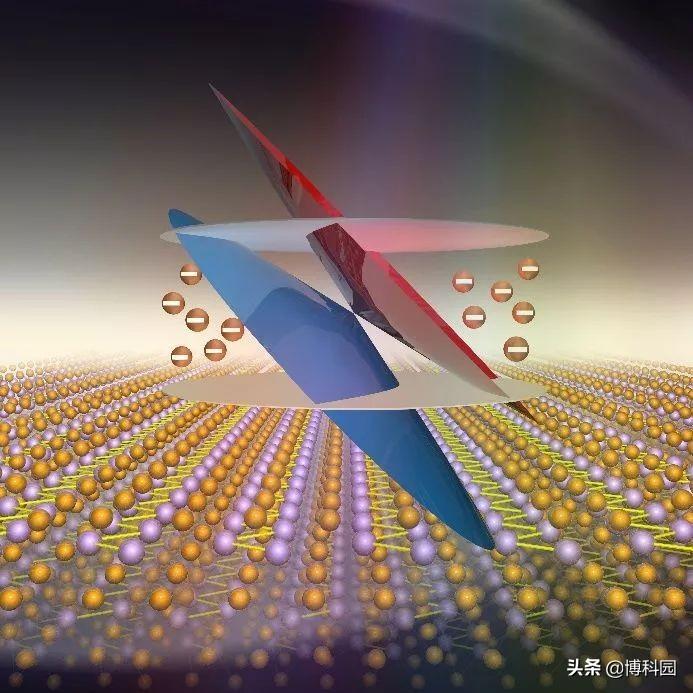 首次实验证明:Weyl费米子存在于,慢磁涨落的顺磁性体中
