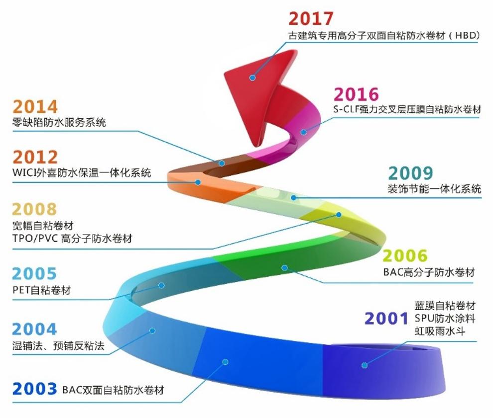中国防水展:东方雨虹/北新防水/科顺/卓宝/宇虹等即将登陆