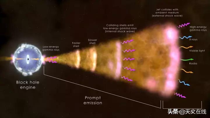 伽玛射线爆发是什么?它又是如何引起的?