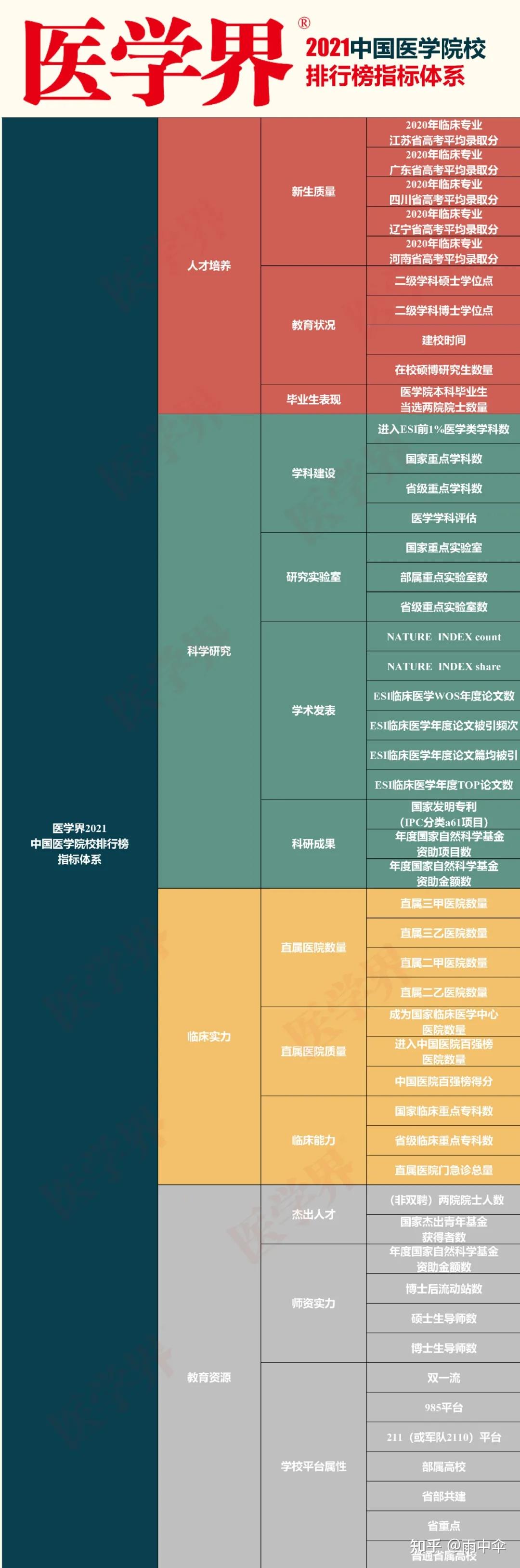 2021最新中國高校醫學院實力排名