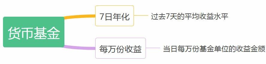 """余额宝的""""7日年化""""代表什么意思"""