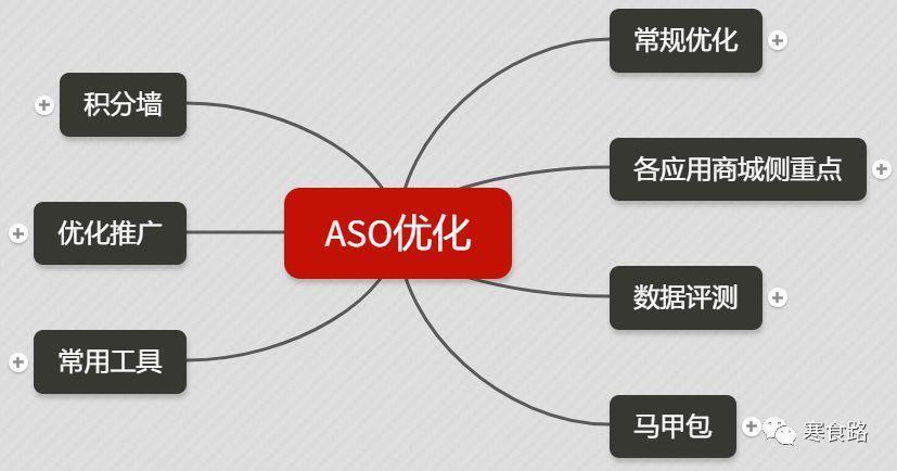 什么是ASO,怎么做App推广