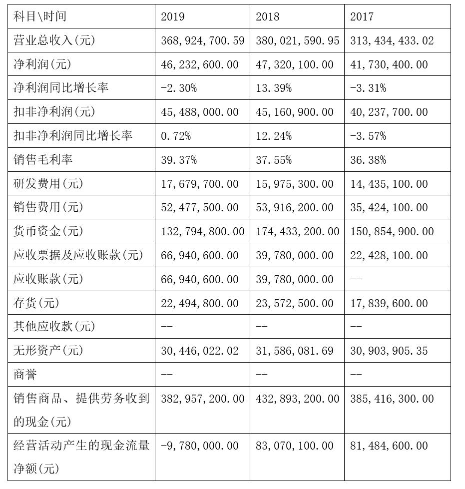 「新鼎资本研究」新三板优质企业之一百四十九——百味佳