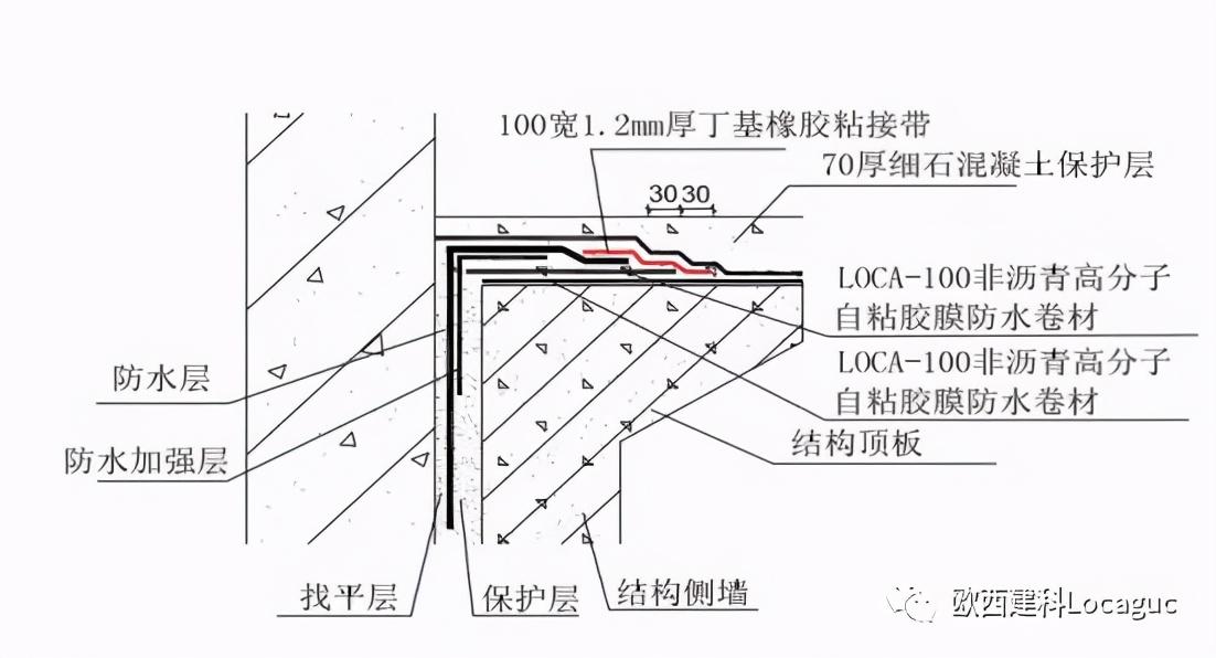 防水方案优选:地下防水之高分子自粘胶膜防水卷材