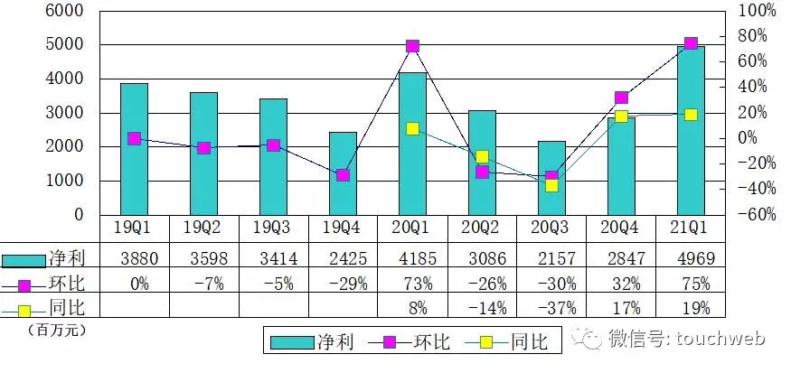 陆金所单季净利50亿:披露科技布局 新增贷款76%助力小微