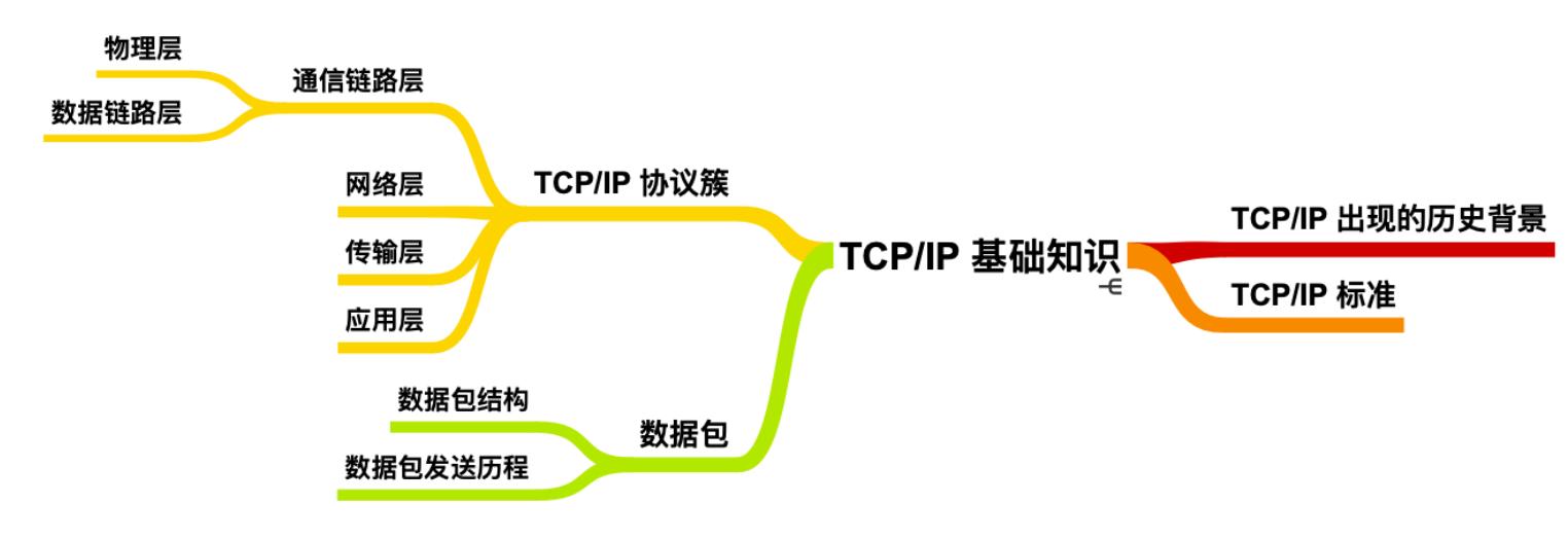 TCP/IP 基础知识