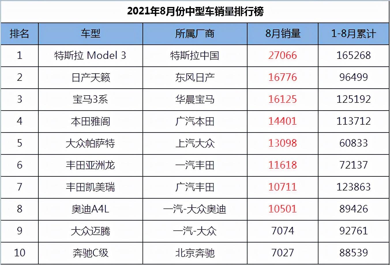 2021年8月份中型车销量1-45名,天籁跃居第二,帕萨特王者归来