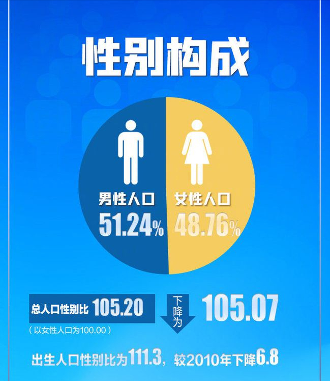 男人比女人多3490萬,到底意味著什麼?真有這麼多男人打光棍嗎?