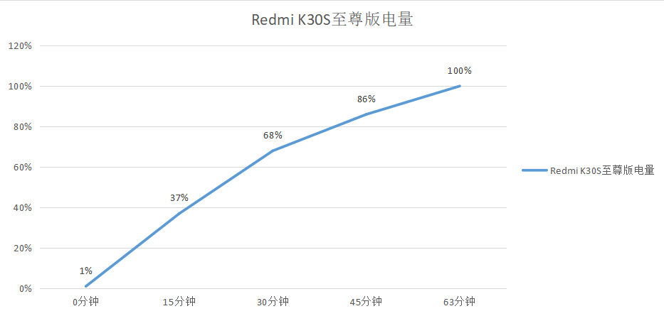 红米K30S评测:预售瞬间没货,比iPhone 12还香?
