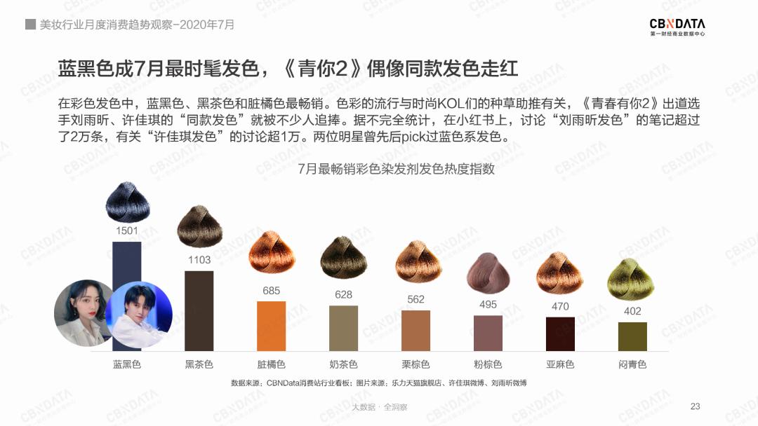 美妆5大类目中,美发护发/假发热度高涨,成为7月热门品类