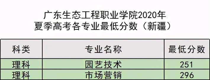 填报志愿有妙招,14509广东生态工程职业学院跟你齐分享