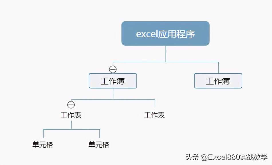 Excel VBA入门教程 3 对象操作说明