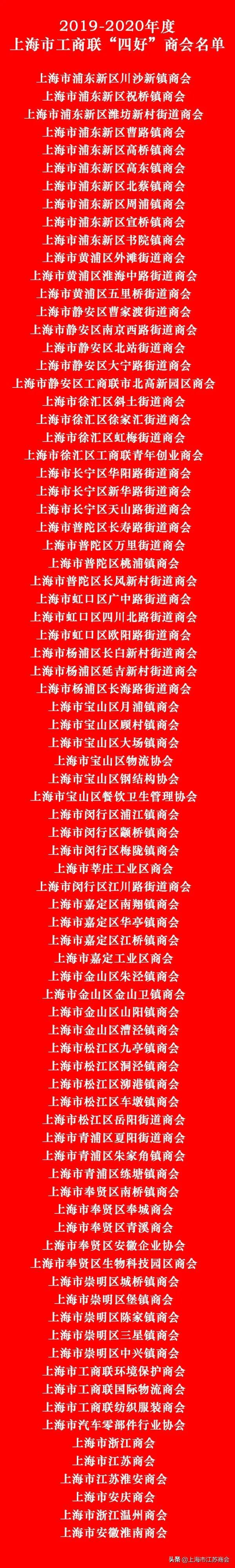 """上海市江苏商会荣获2019-2020上海市工商联""""四好""""商会"""