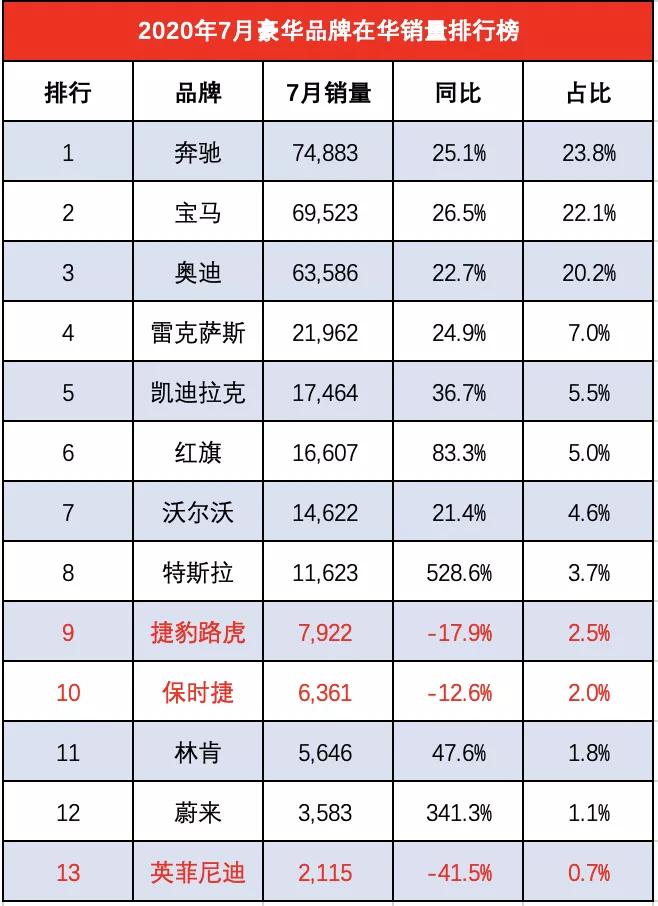 7月爆红的豪车们有多豪:奔驰第一,红旗激增83%,特斯拉翻5倍