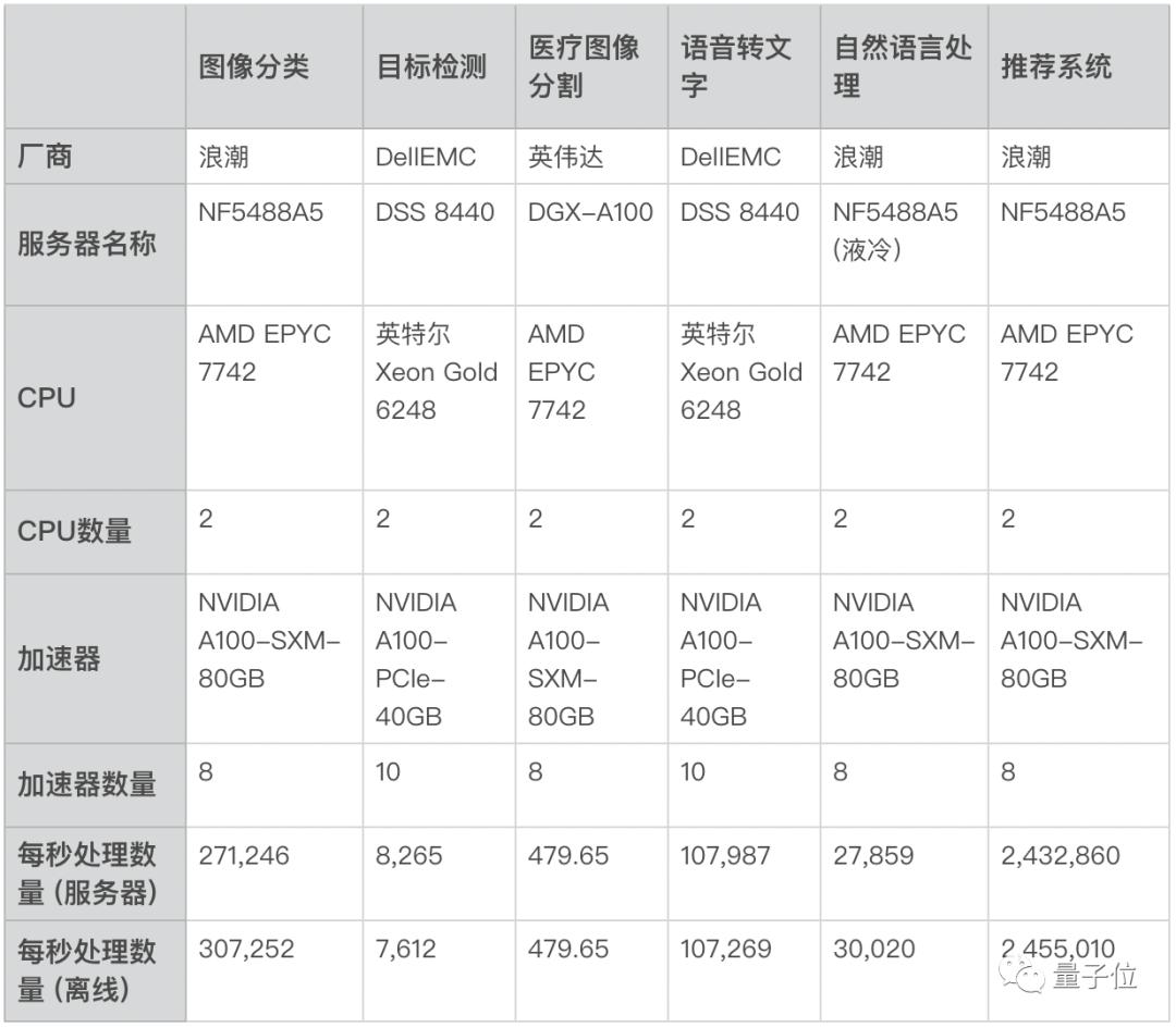 最新全球权威AI基准测试榜单:浪潮和NVIDIA霸榜了