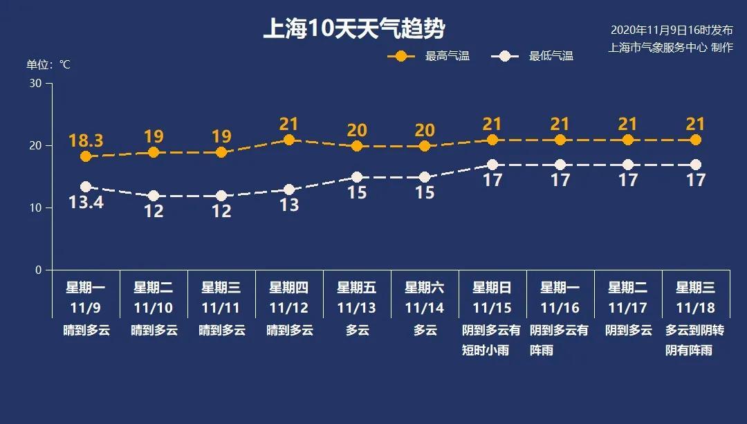 11月10日·上海要闻及抗击肺炎快报